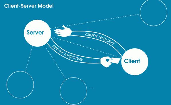 Client /Server Model