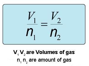 avogadros law formula