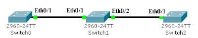 Схема сети для тестирования прозрачного режима VTP