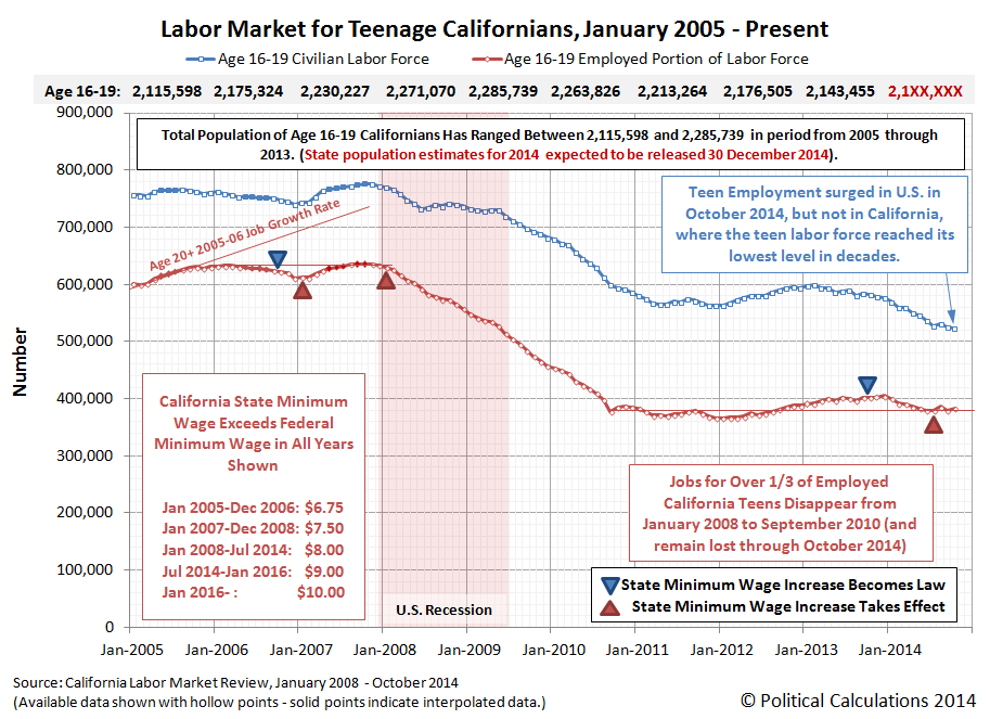 Labor Market for Teenage Californians, January 2005 through October 2014