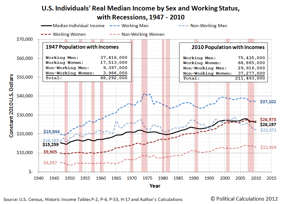 U.S. Individuals Real Median Income by Sex and Working Status with Recessions from 1947 through 2010
