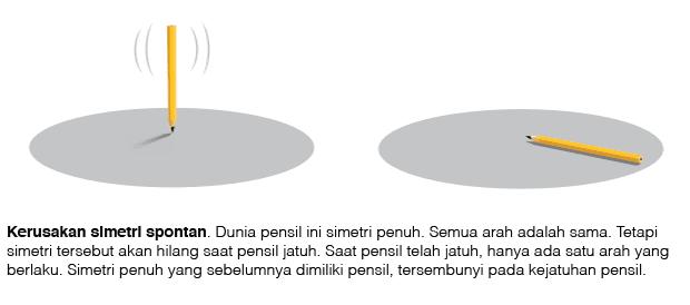 contoh simetri spontan