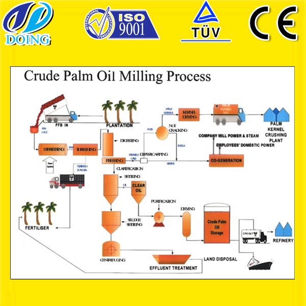 Palm Oil Equipment Manufacturing Exports And Sales Palm Oil