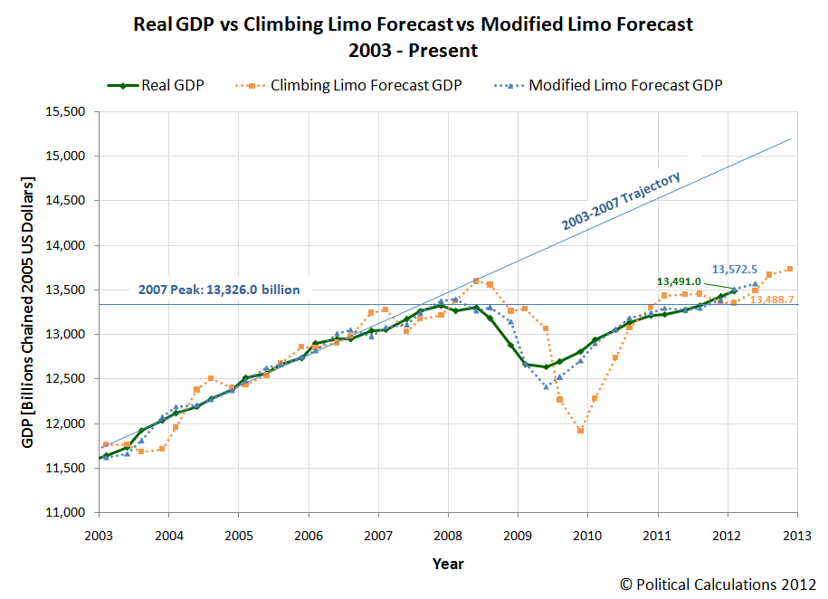 Real GDP vs Climbing Limo Forecast vs Modified Limo Forecast, 2003-Present