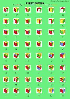 Notasi Rubik