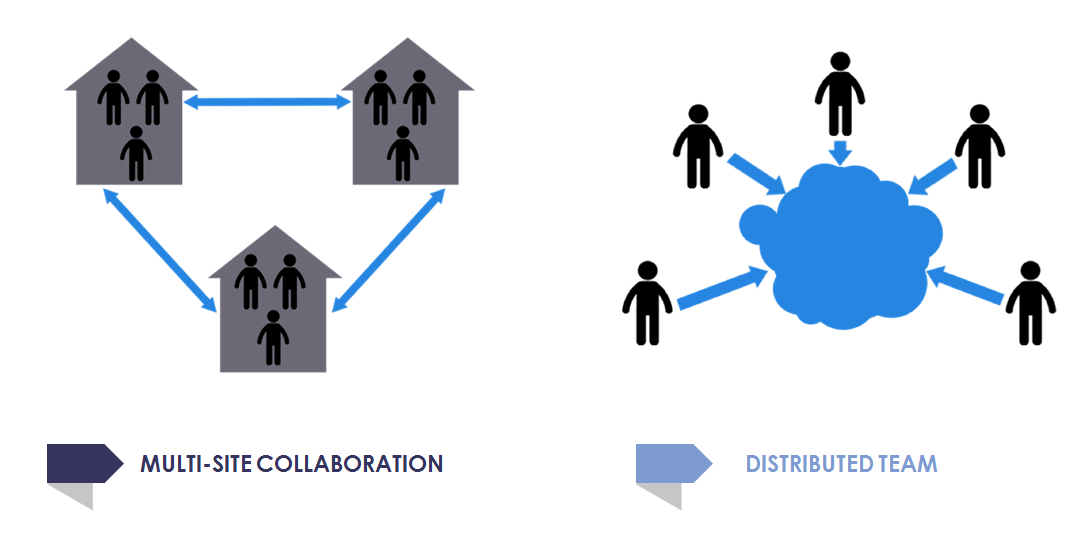From The Trenches: On Multi-Site Collaborations