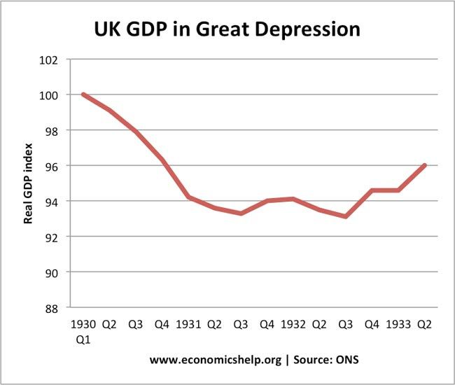 economics essays causes of great depression great depression in the uk