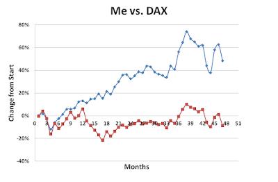 Me, versus, DAX, December, 2015