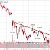 Good News: Investors Cut Gold Holdings to Six-Year Low; Good Timin'