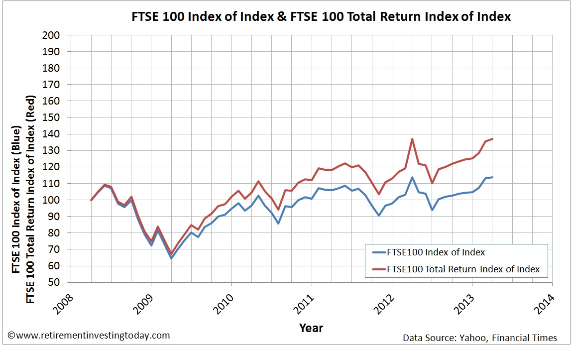 Index of the FTSE100 Price Index and FTSE100 Total Return Index