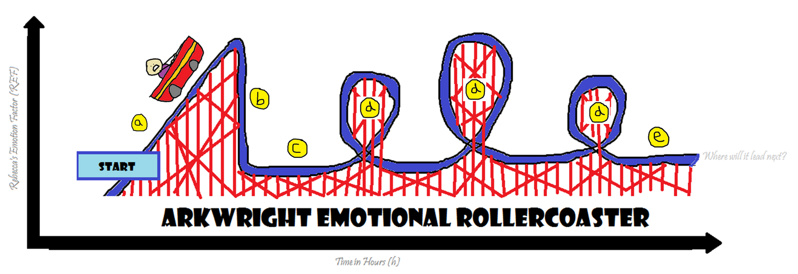physics of roller coasters essay