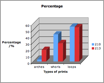 fingerprint classification essay