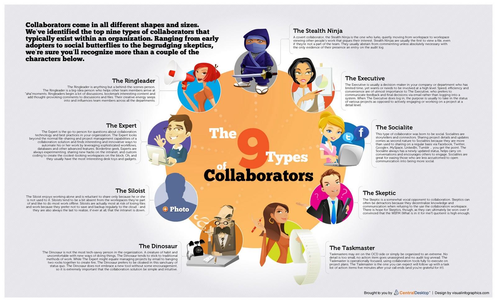 sources and methods types of collaborators centraldesktop com centraldesktop com infographics collaboration personas the 9 types of collaborators jpg