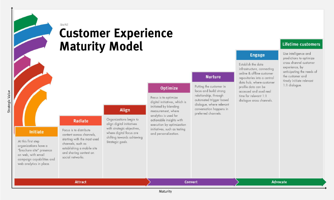 Sitecores Customer Experience Maturity Model MarTech