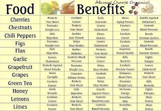 Organic Food Product Benifits | Dietkart