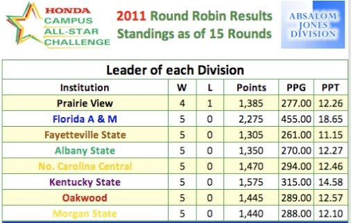 After 15 Rounds Of Play The FAMU Honda Campus All Star Challenge Teams Is Leading In Divisions Total Points And Have Made It To