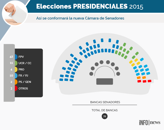 ARGENTINADECIDE2015BALOTAJE Como Quedara Diputados Y Senadores