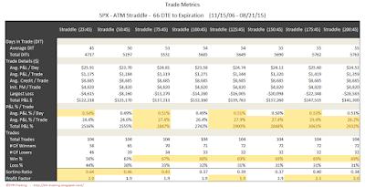 SPX Short Options Straddle Trade Metrics - 66 DTE - Risk:Reward 45% Exits