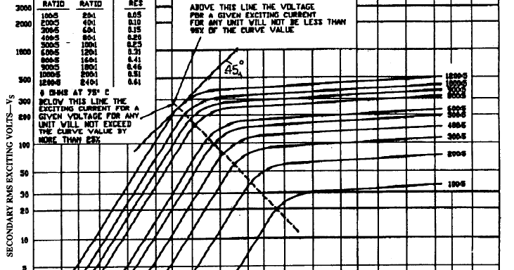current transformer  ct  burden sample calculation