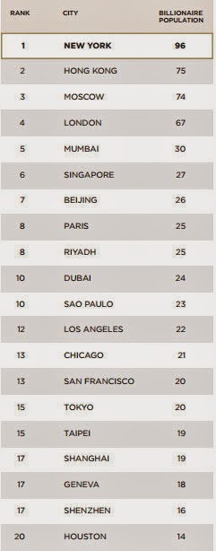 Top ten billionaire cities in World