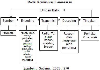 Pengertian komunikasi pemasaran definisi teori model sarjanaku pengertian komunikasi pemasaran ccuart Image collections