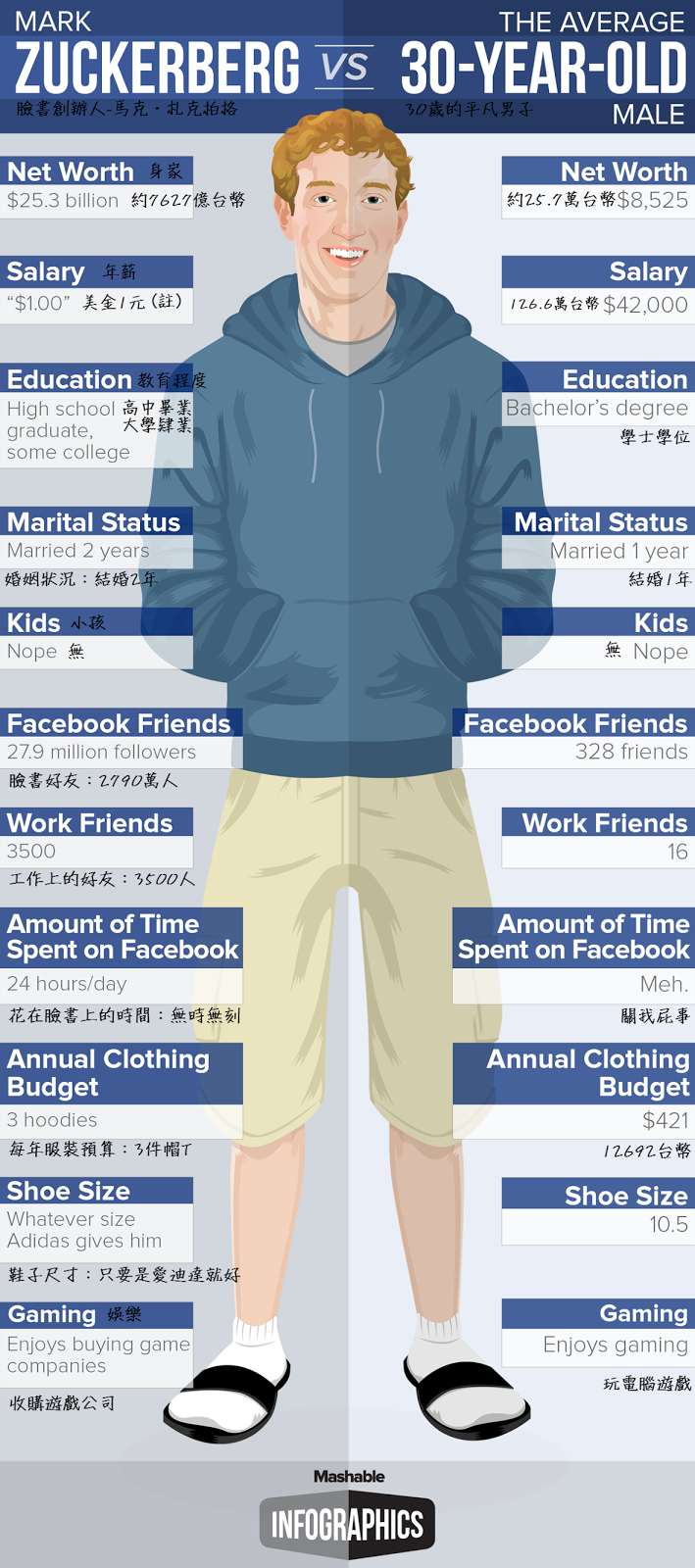 Mark Zuckerberg vs. an Average 30-Year-Old Man#臉書創辦人與30歲平凡人