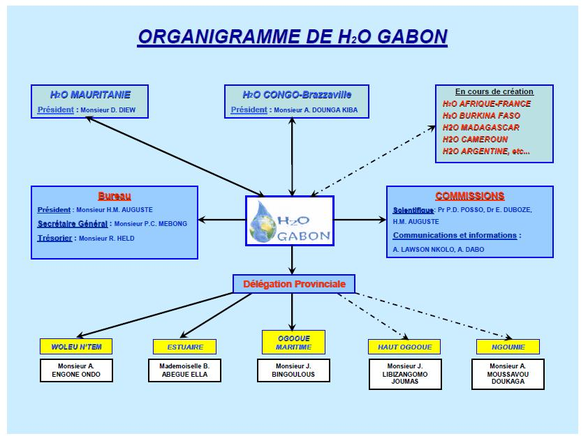 Modele organigramme ong document online for Organigramme online