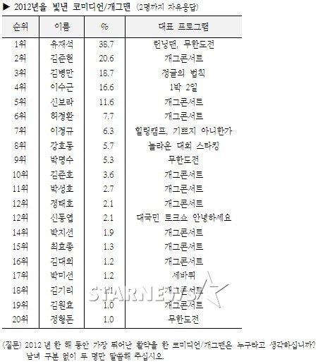 Yoo Jae Suk Komedia Terlucu 2