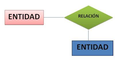 Como crear un Modelo Entidad Relación