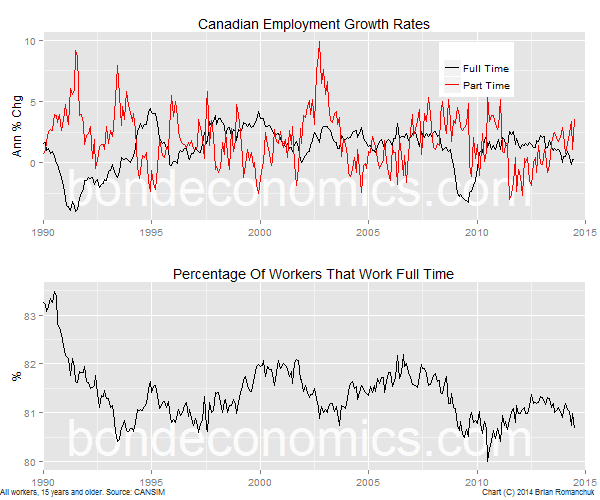 Chart: Canadian Full-Time Versus Part-Time Job Growth