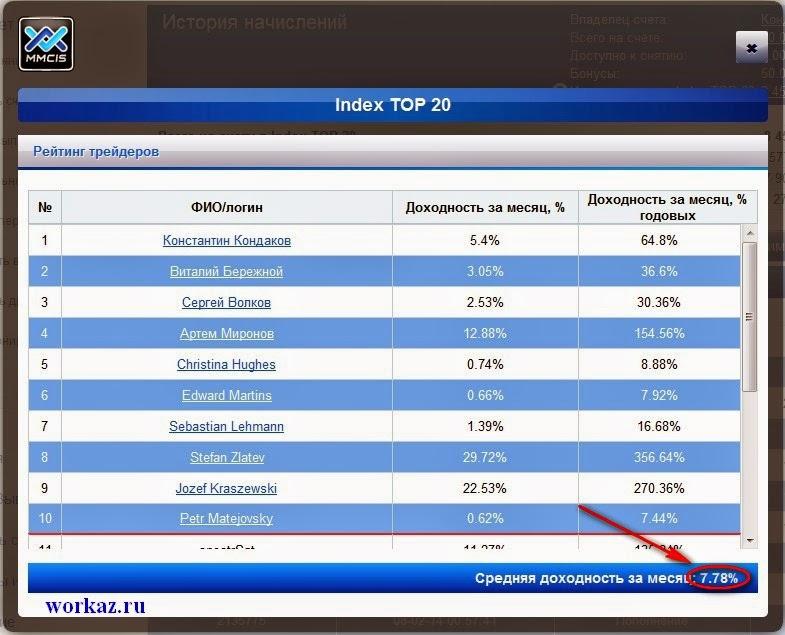 Сколько процентов в марте 2014 года с MMCIS group TOP 20