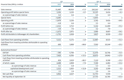 VW, Q3, 2015, key figures