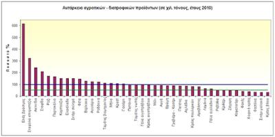 Ο μύθος ότι η Ελλάδα δεν έχει επαρκή παραγωγή τροφίμων.