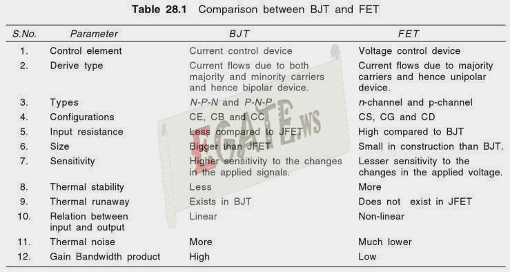 Electronic Circuit Analysis : Differences between BJT and FET ...