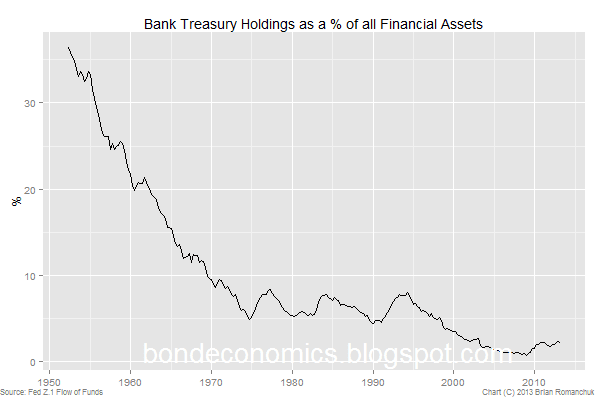 banking system holding of Treasury bonds