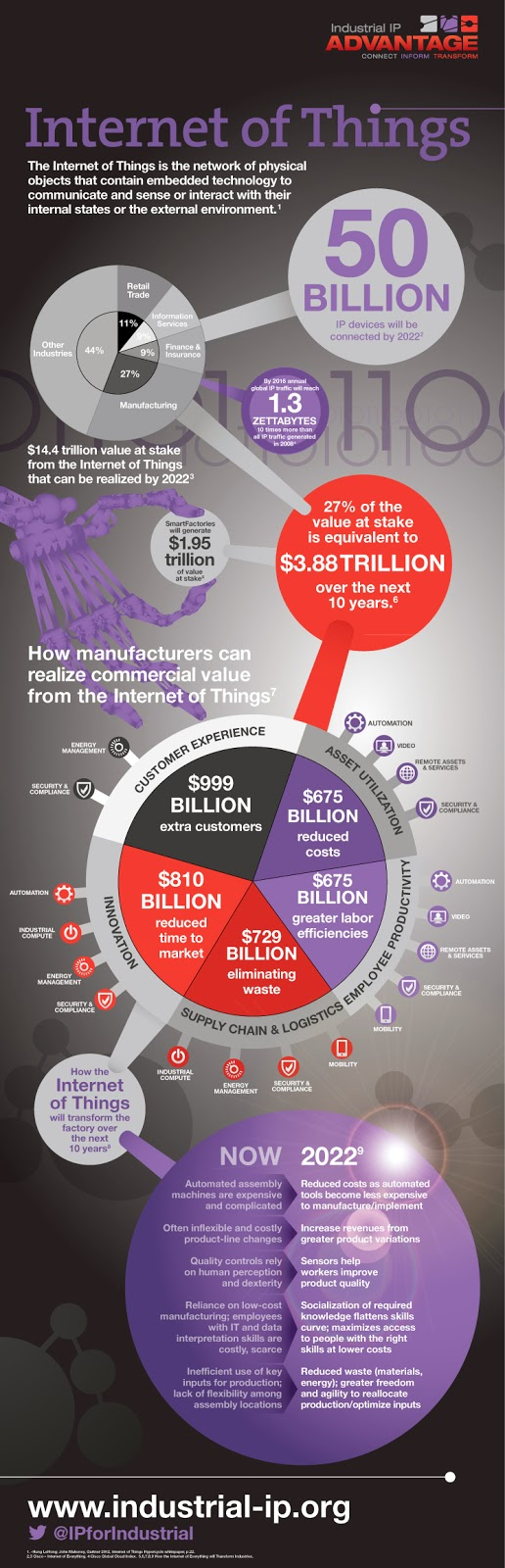 http://pt.scribd.com/doc/196880157/Infographic-Internet-of-Things-pdf