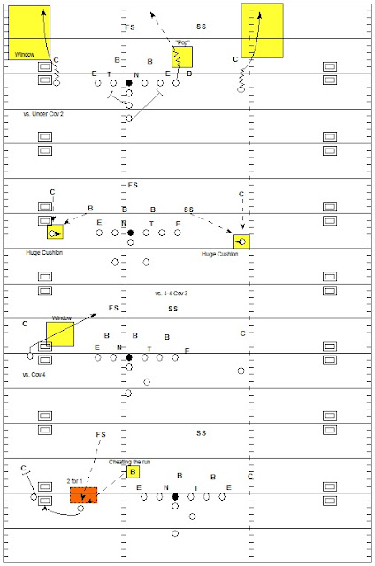 Tight End Pop Pass, Seam Route, Stand Up Route