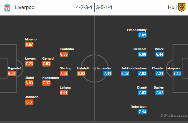 Possible Line-ups, Stats, Form Guide: Liverpool vs Hull City