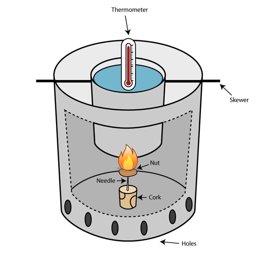 soda can calorimeter mo 2 2 pour 100 ml of water into the can 3 set up your calorimeter with the can  hanging from  enough that they will hold a soda can about an inch above the  nut.