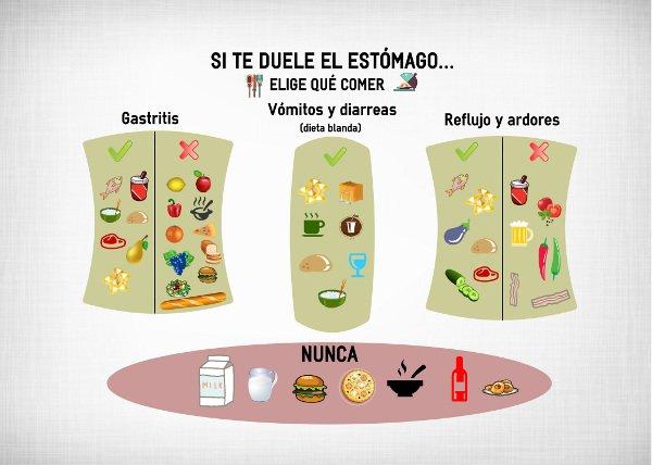 Ofrasalud a cada molestia digestiva el alimento adecuado - Alimentos prohibidos vesicula ...