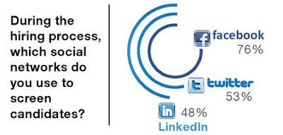 Sociální sítě - Hiring Stat