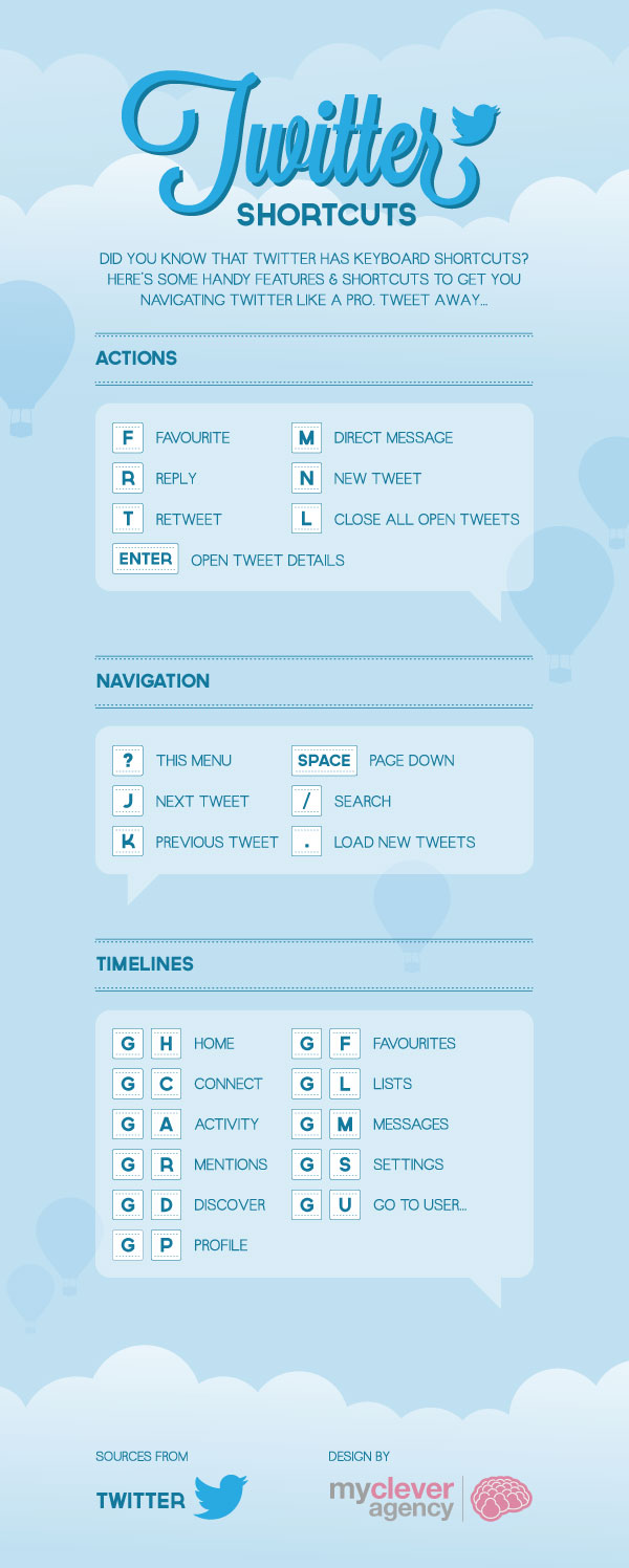 Do You Know These #Twitter Keyboard Shortcuts? #infographic