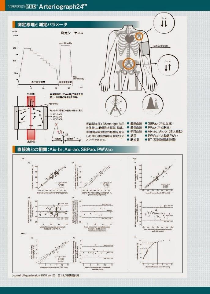 中心血圧測定