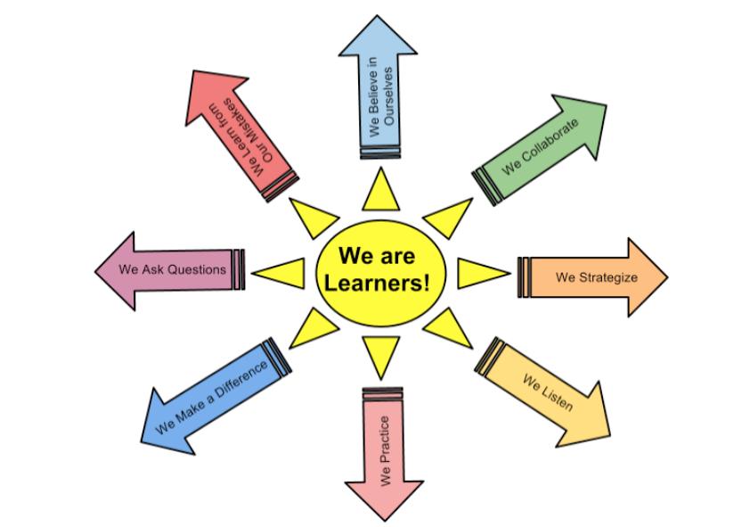 Collaborative Teaching Meaning : Teach children well teaching self
