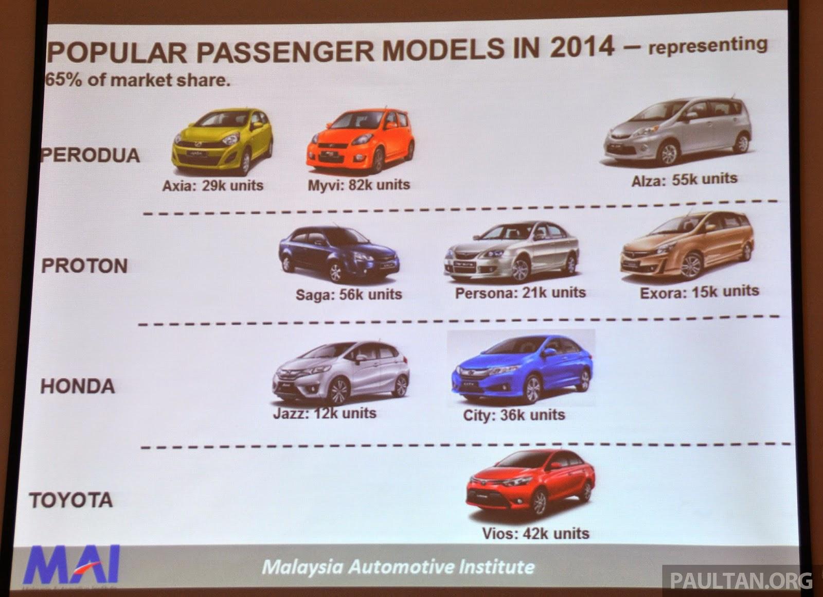 Senarai Kereta Paling Popular Di Malaysia 2014
