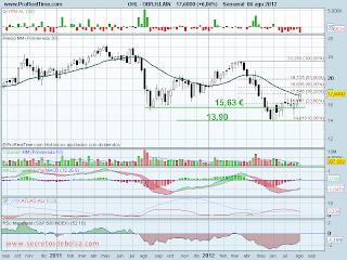 analisis tecnico de-ohl-a 7 de agosto de 2012