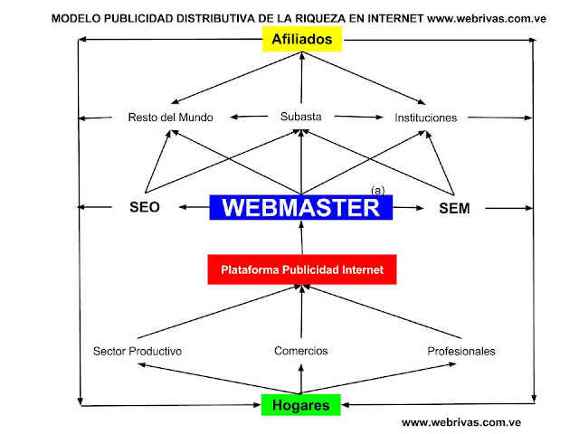 Modelo de Publicidad Distributiva