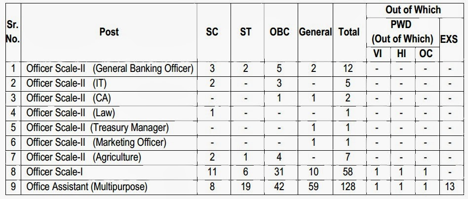 AGVB recruitment 2014,agvb notification,agvb online application,agvb jobs notification,assam govt bank jobs,bank jobs in assam,bank jobs