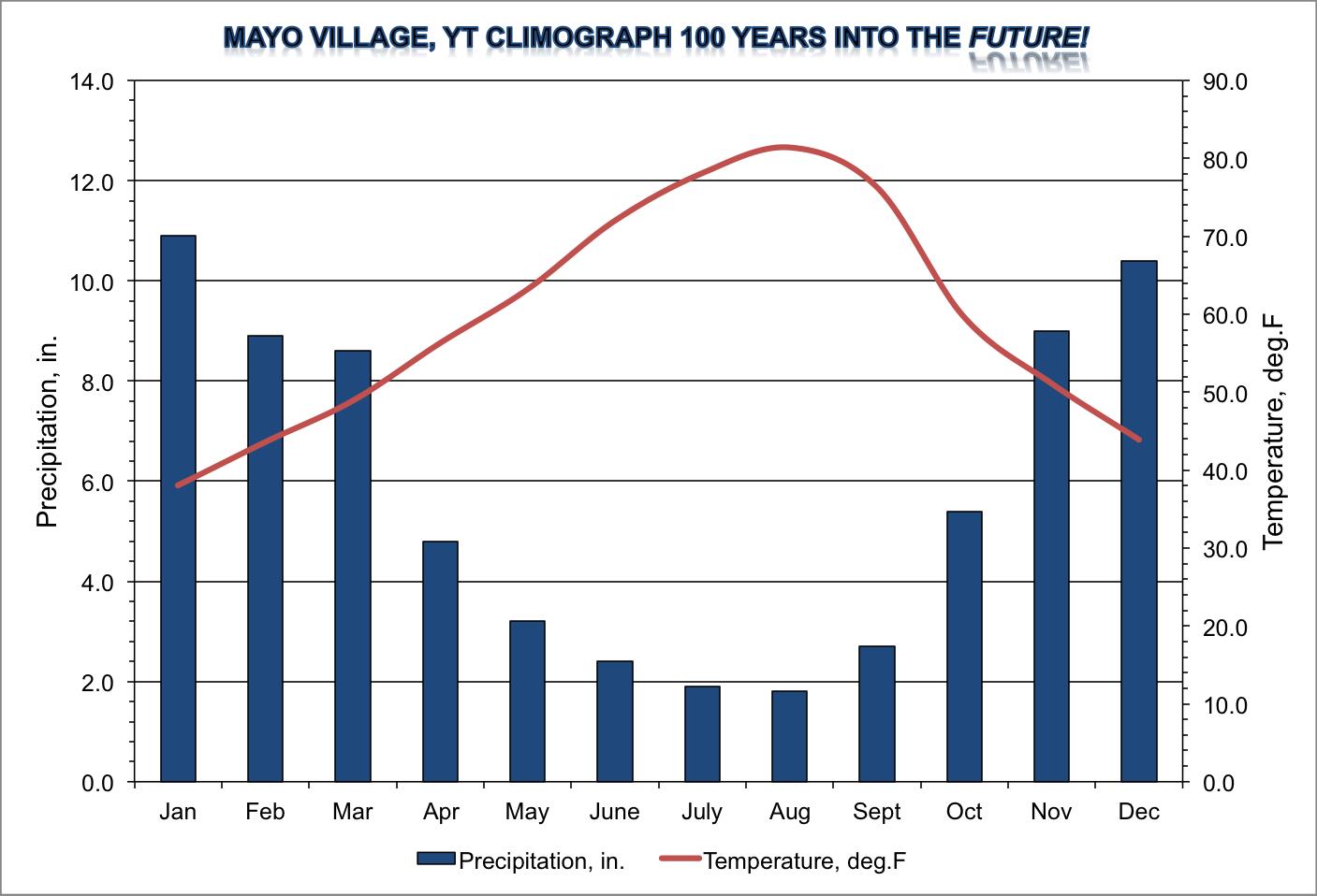 Mayo, YT Weather and C...