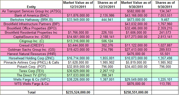 below is a spreadsheet that highlights mohnish pabrais moves this quarter please check out our seekingalpha column for an analysis of the moves